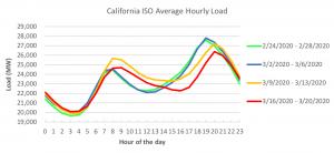 CA Covid Energy Load