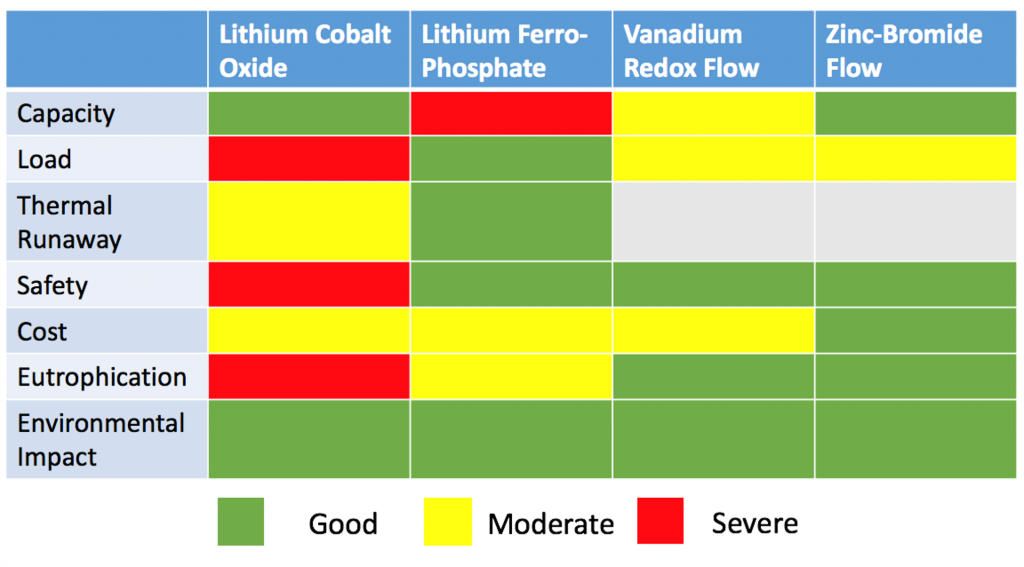 Comparison of Electrochemical Battery Chemistries