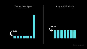 Project Finance or VC for solving climate change