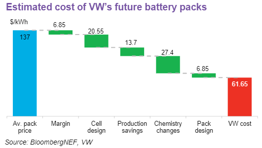 Estimated cost of VW's future battery packs. (Image: Bloomberg NEF, VW)