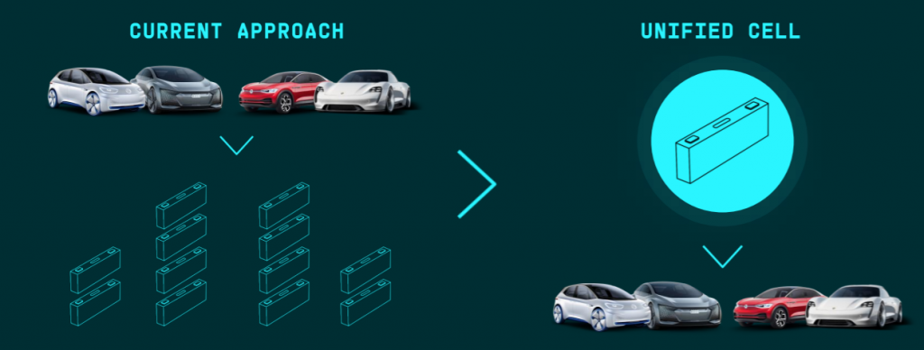 Unified cell approach as envisioned by VW. (Image: VW)