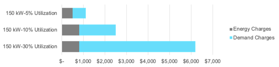 DCFC energy and demand charge cost by utilization for a 150 kW station. (Image: FreeWire Technologies)