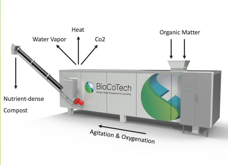 Turning organic waste into compost through BioCoTech Americas' aerobic, microbial, dry, and continuous technology. (Image: BioCoTech Americas)