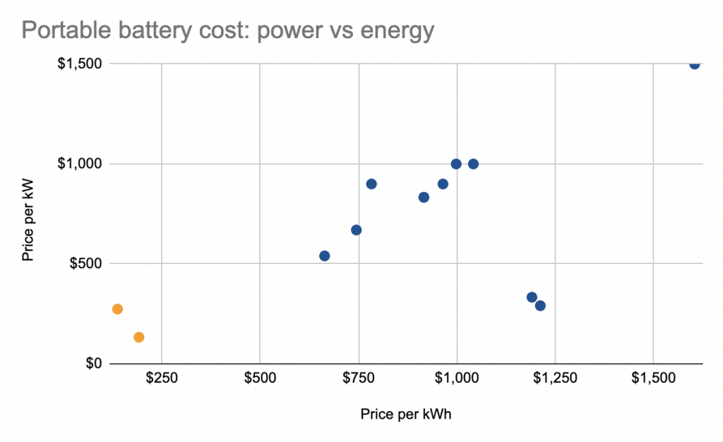 The y-axis shows how expensive it is to get a battery that charges and discharges quickly. The x-axis shows how expensive it is to get a battery that can hold more energy. The two orange dots show wholesale prices for huge batteries. The blue dots are for smaller, portable batteries.