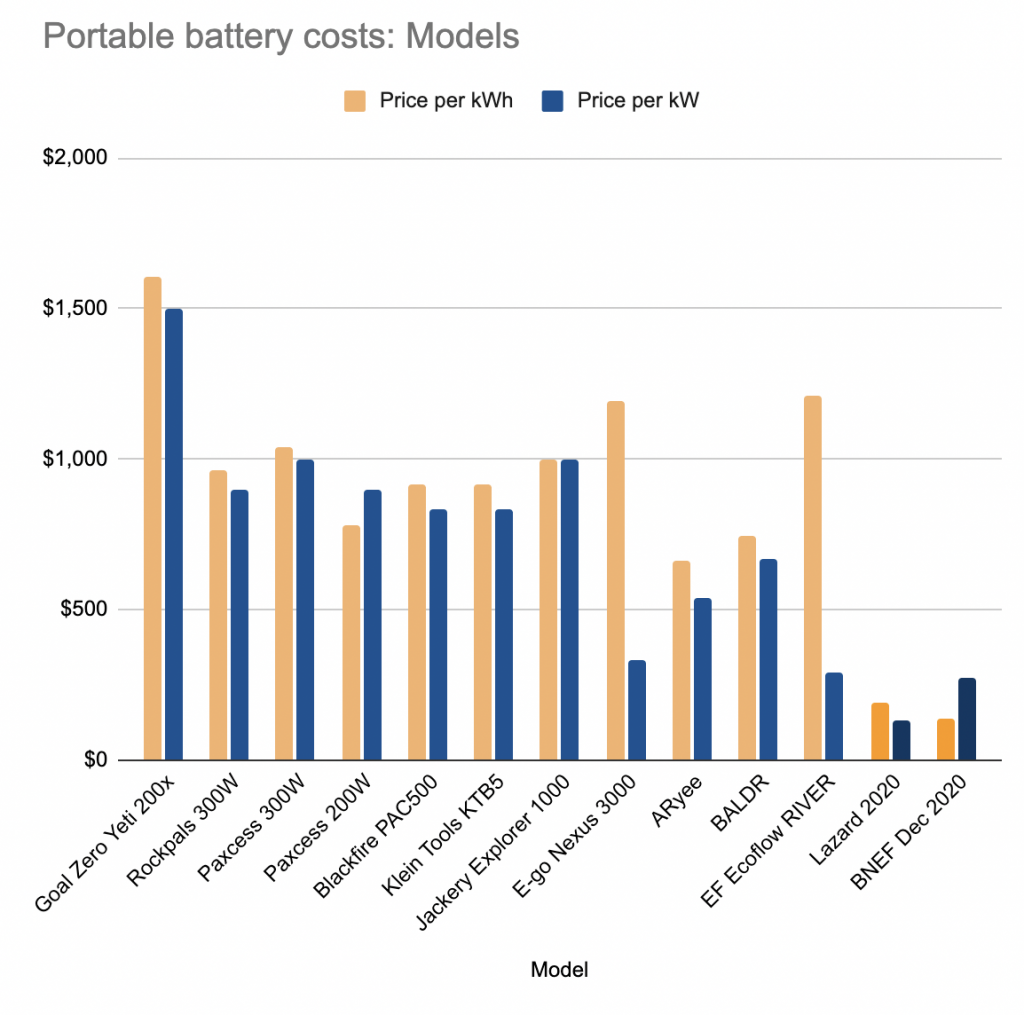 Cost per unit capacity and cost per unit energy, along with the battery model names.