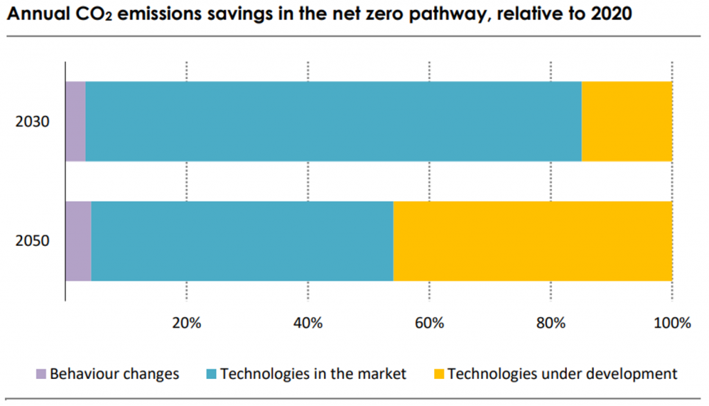 IEA's analysis of where we need to invest our efforts to reach net zero by 2050. (Image: IEA)