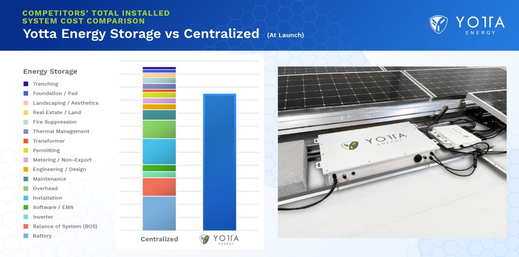 A comparison between traditional ESS costs for C&I solar plus storage projects and a project with Yotta's ESS offering. (Image: Yotta Energy)