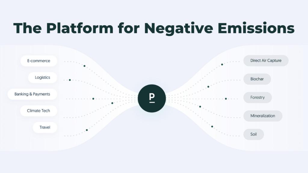 The platform for negative emissions. (Image: Patch.io)