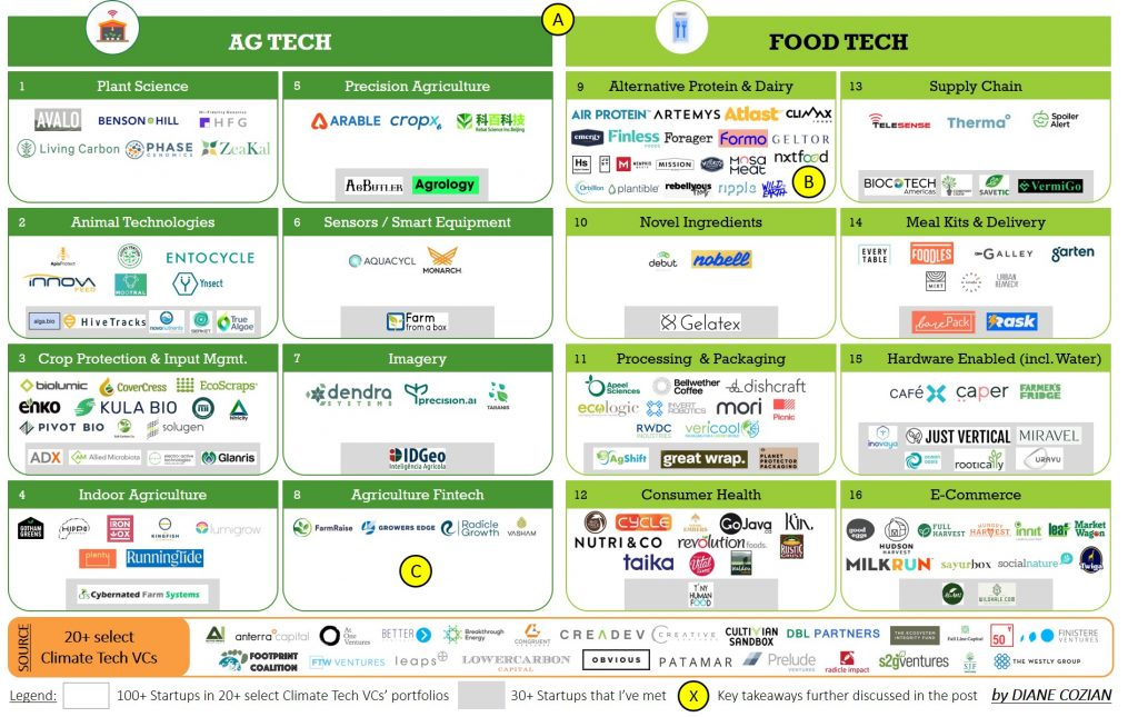 Market Map of Food & Ag: 100+ climate tech startups (mostly early-stage and VC-backed). (Image: Diane Cozian)